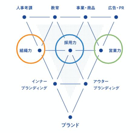 ブランディングの効果(採用力。組織力、営業力の向上)