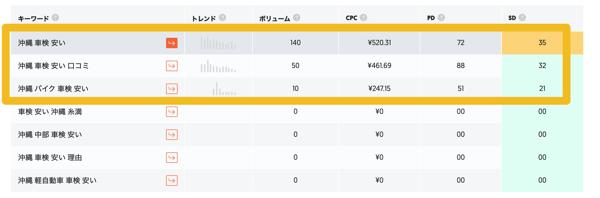 沖縄の会社がホームページ制作をして集客する方法とは?(自動車整備業編)3