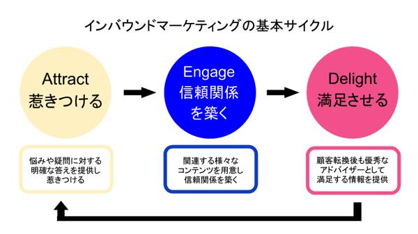 インバウンドマーケティングを沖縄そばで考えてみる基本サイクル
