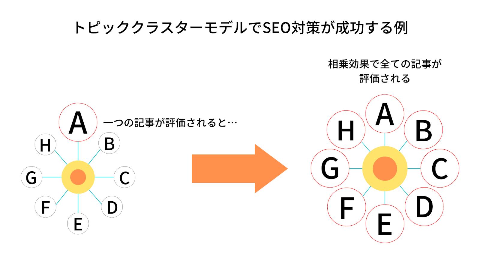 【解説】トピッククラスターモデルとは?トピッククラスターの作り方3