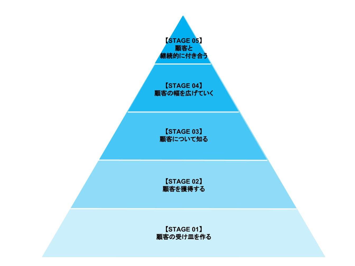 デジタルマーケティング5つのステージ1