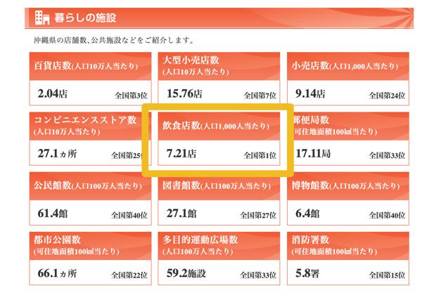 沖縄の会社がホームページ制作をして集客する方法とは?(飲食業編)3