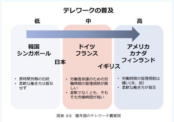 沖縄がテレワーク(リモートワーク)に最適な理由とテレワークの進め方2