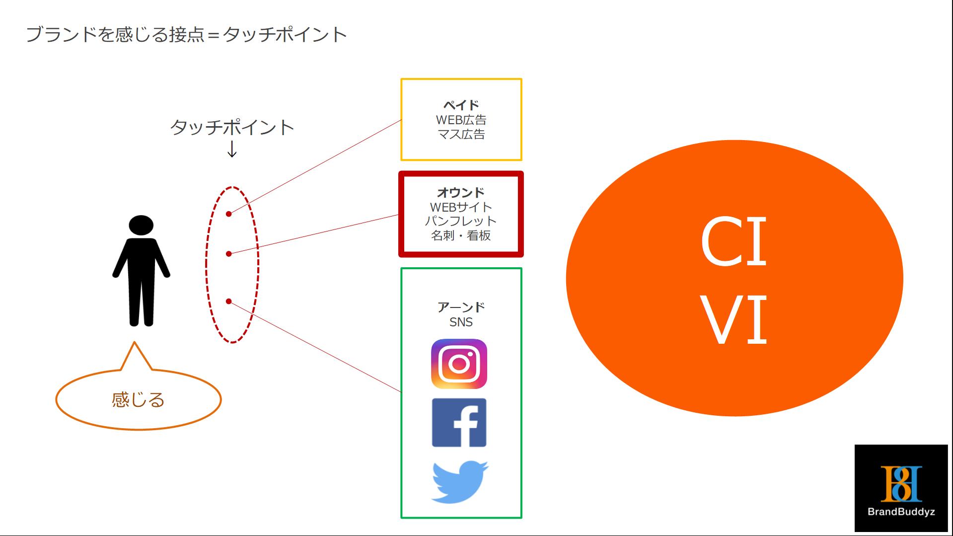 スマホデジタル時代のブランド戦略セミナー《基礎編》10