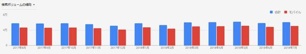 沖縄美容業界年間検索推移