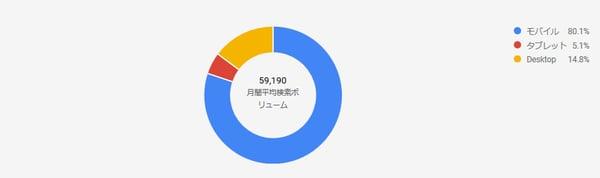 沖縄美容業界デバイス別検索割合